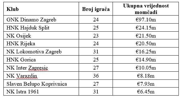 broj igrača i ukupne vrijednosti po klubovima HNL