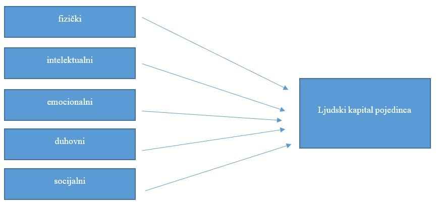 Slika 1 - ljudski kapital pojedinca prema Bulc i Lah Poljak