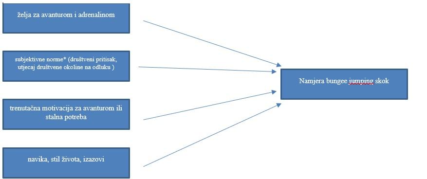 model motivacije za skok s mosta modificiran prema Ajzenu