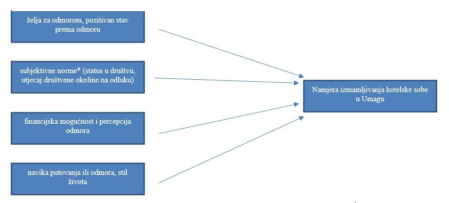 model motivacije za unajmljivanje hotelske sobe modificiran prema Ajzenu