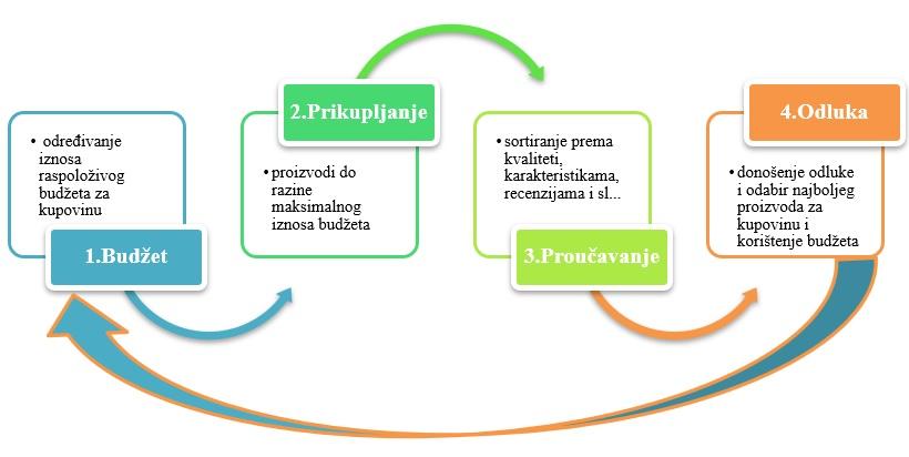 prikaz mojih faza kod procesa kupovine