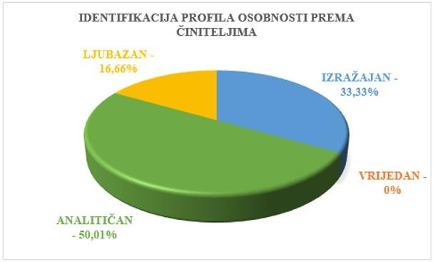 prikaz rezultata profila osobnosti direktorice