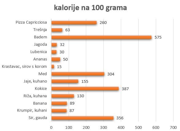 broj kalorija po namirnicama
