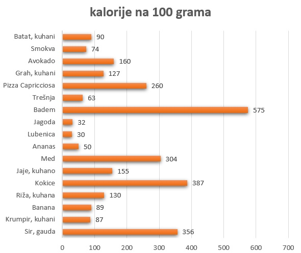 kalorije na 100 grama
