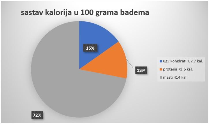 kalorije u bademu