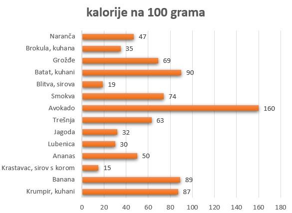kalorije u namirnicama na 100 g