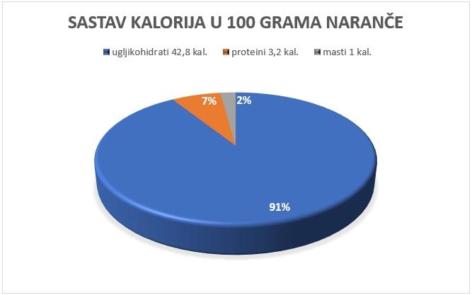 kalorije u naranči