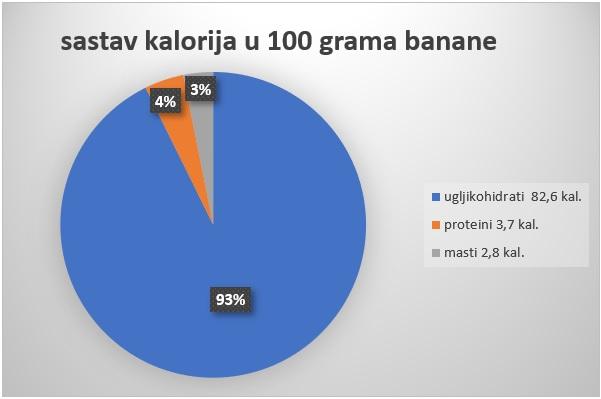 sastav kalorija u banani