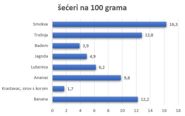 šećeri na 100 grama u namirnicama