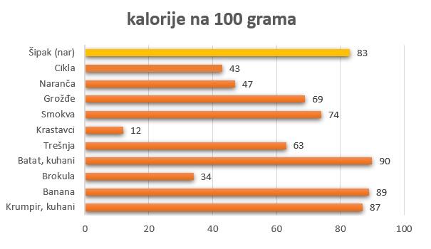 broj kalorija u hrani