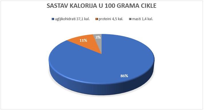 kalorije u cikli