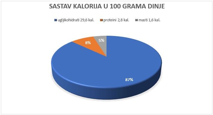 kalorije u dinji