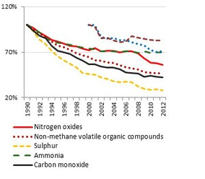 rezultati emisije štetnih tvari